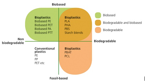 bioplastics biobased fossilbased non biodegradeable biodegradable