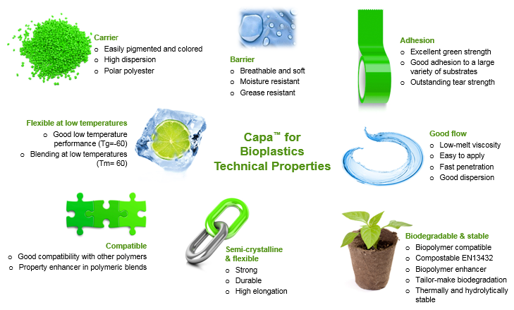 Biopolymers - Welcome to Perstorp - World leader in several ...