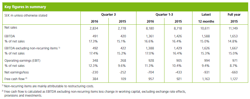 Key figures for Perstorp q1 q2 q3 2016