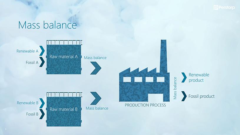 Illustration explaining how mass balance works