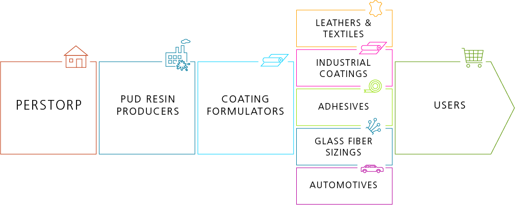 PUD value chain