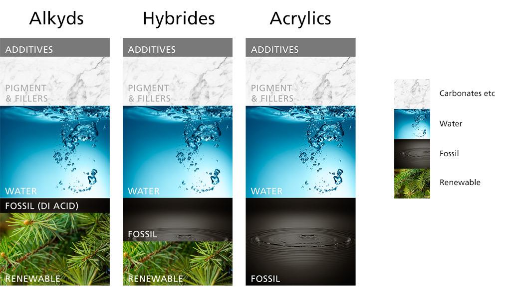 Comparison alcydes hybrides acrylics