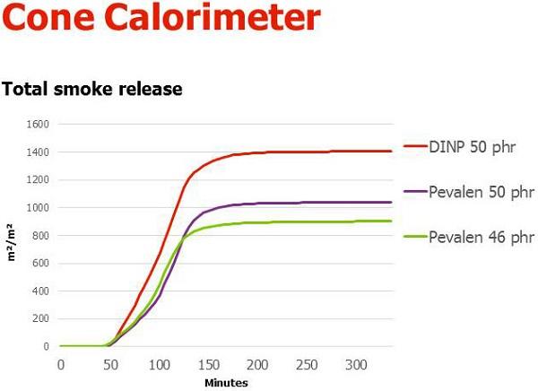 Pevalen Cone Calorimeter test