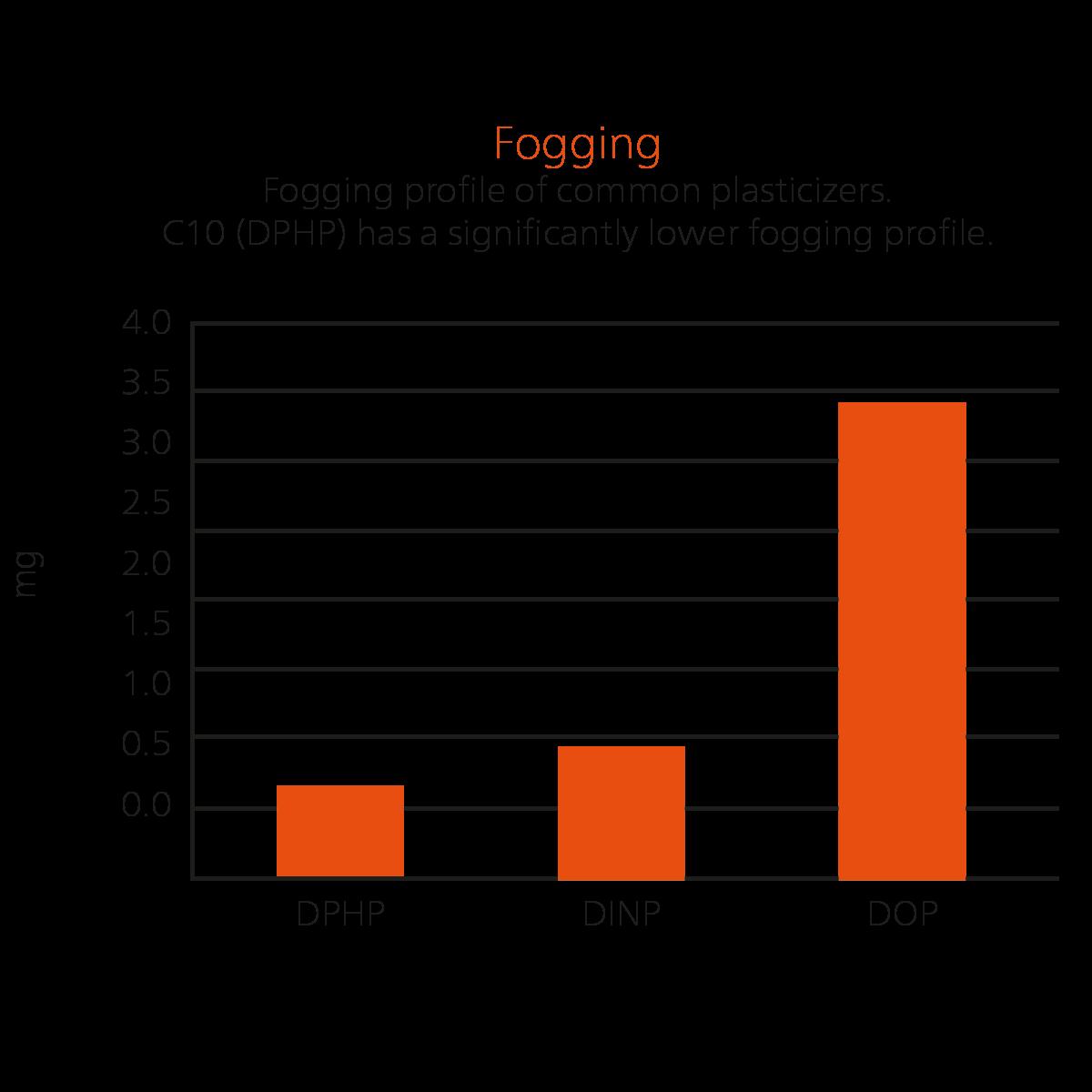 C10 plasticizer Emoltene is known for aniti-fogging capabilities