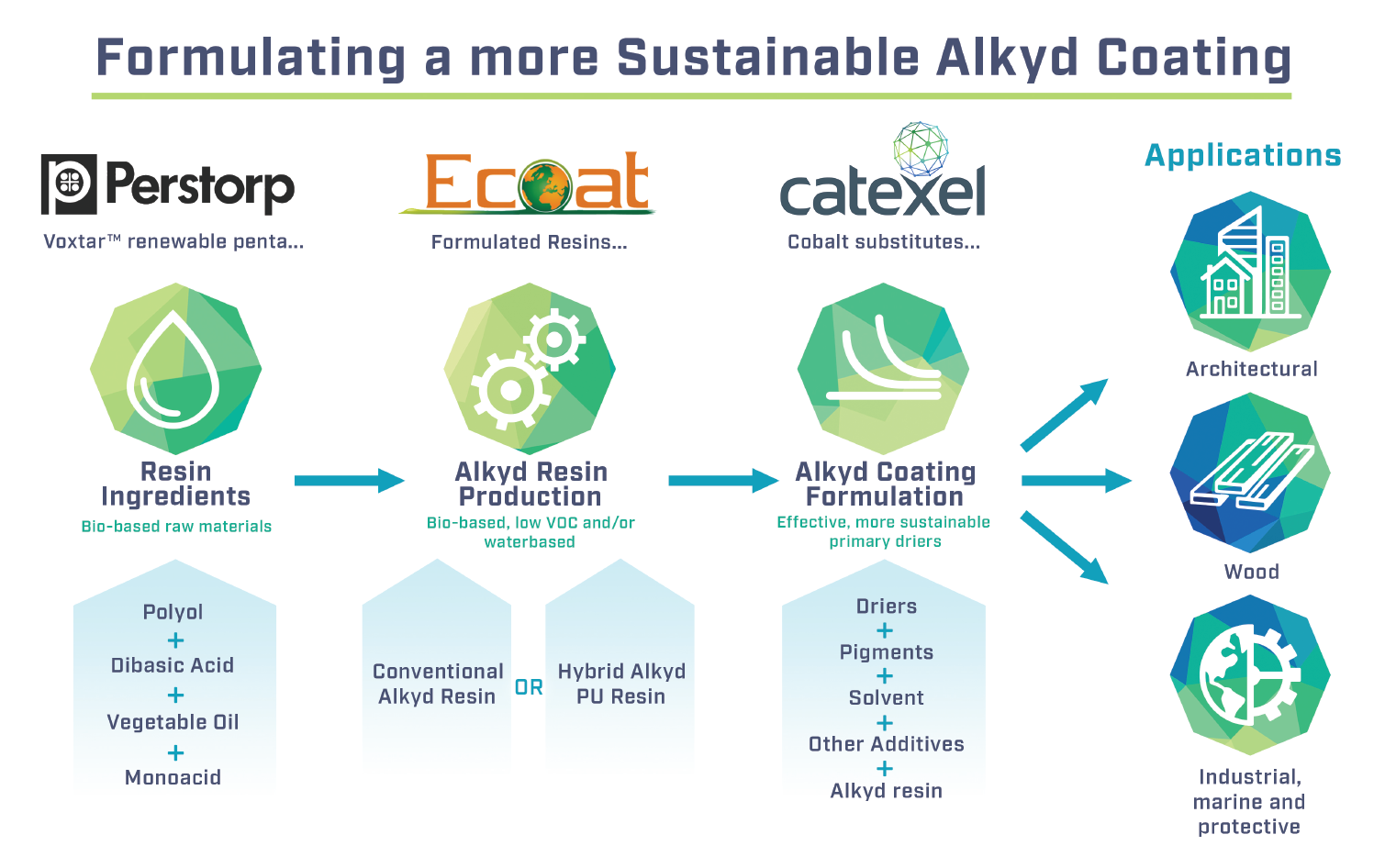 Infographic Alkyd coating