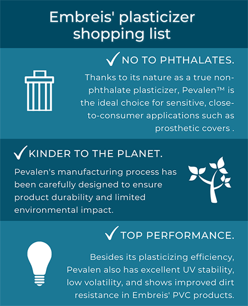 Infographic of shopping list for plasticizers