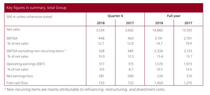 Key figures 2018