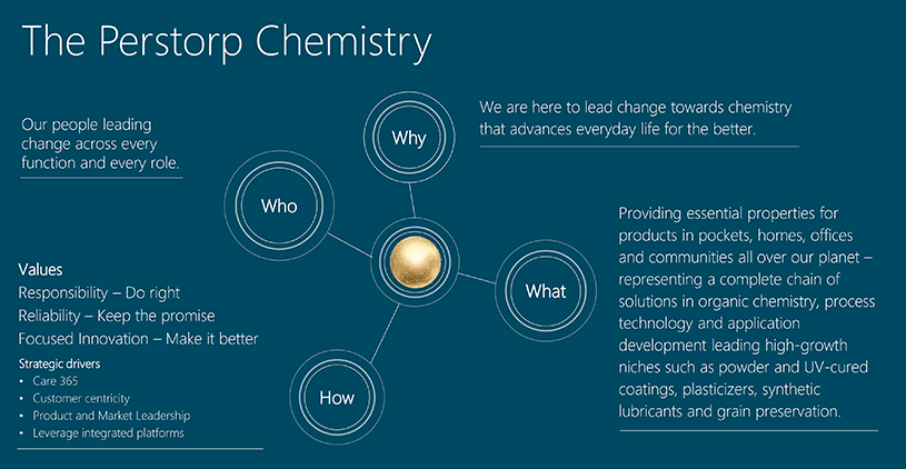 Perstorp Chemistry