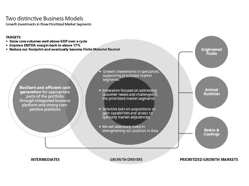 Explanation of Perstorp's business model