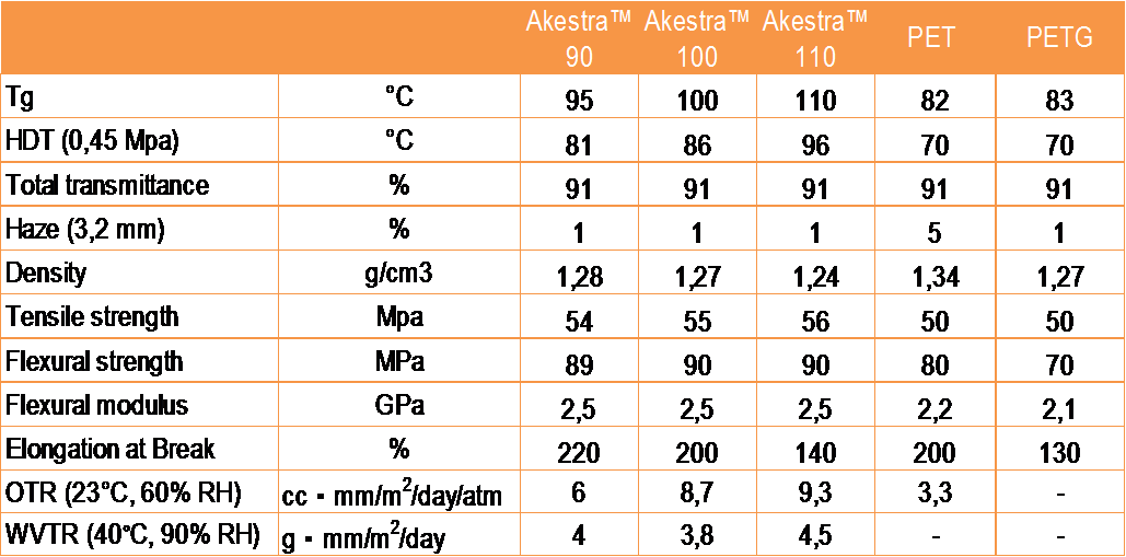 Table Akestra Masterbatch