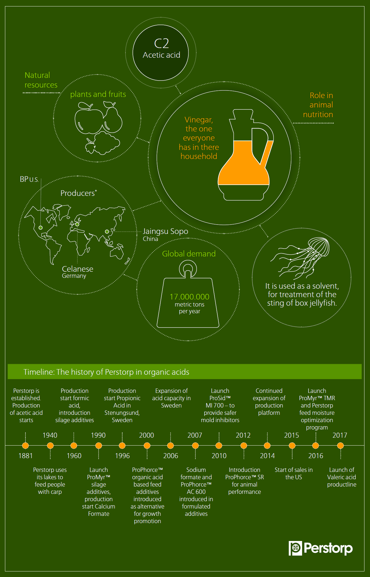 C2 Acetic acid infographic