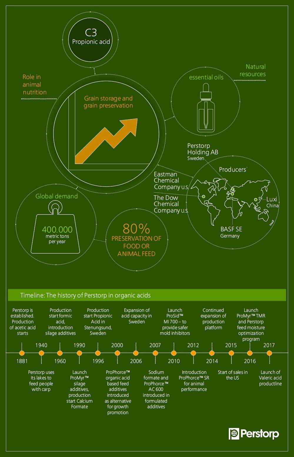 C3 Propionic acid infographic
