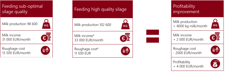 Calculation of the real advantages of good silage quality