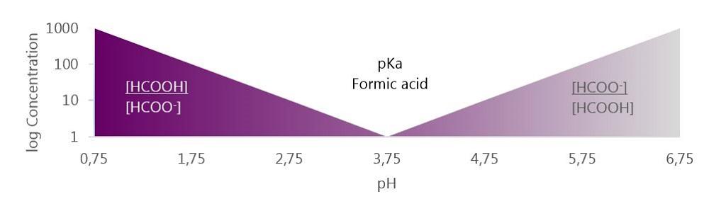 pKa Formic acid