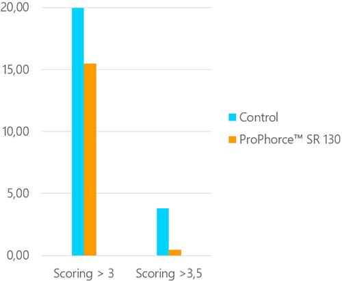 ProPhorce SR - FS trial