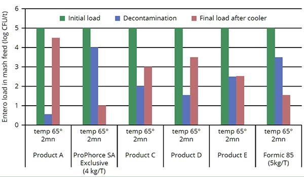 Feed Hygiene trial graph