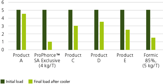 Graph showing the comparison between ProPhorce™ SA Exclusive and 4 competing products and formic acid 85% in mash feed (entero load log CFU/g). All samples treated at 65° C.