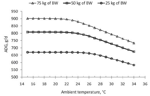Heat stress ambient temperature
