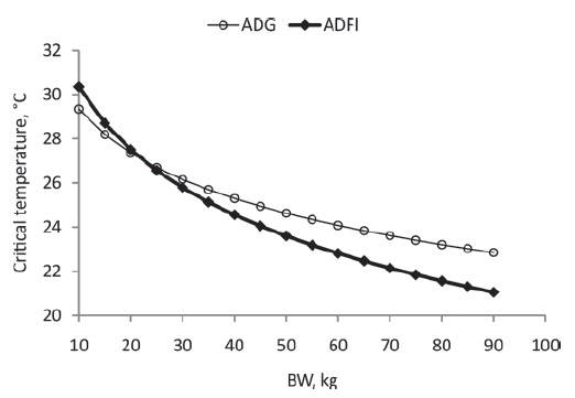 Heat stress Pig body weight