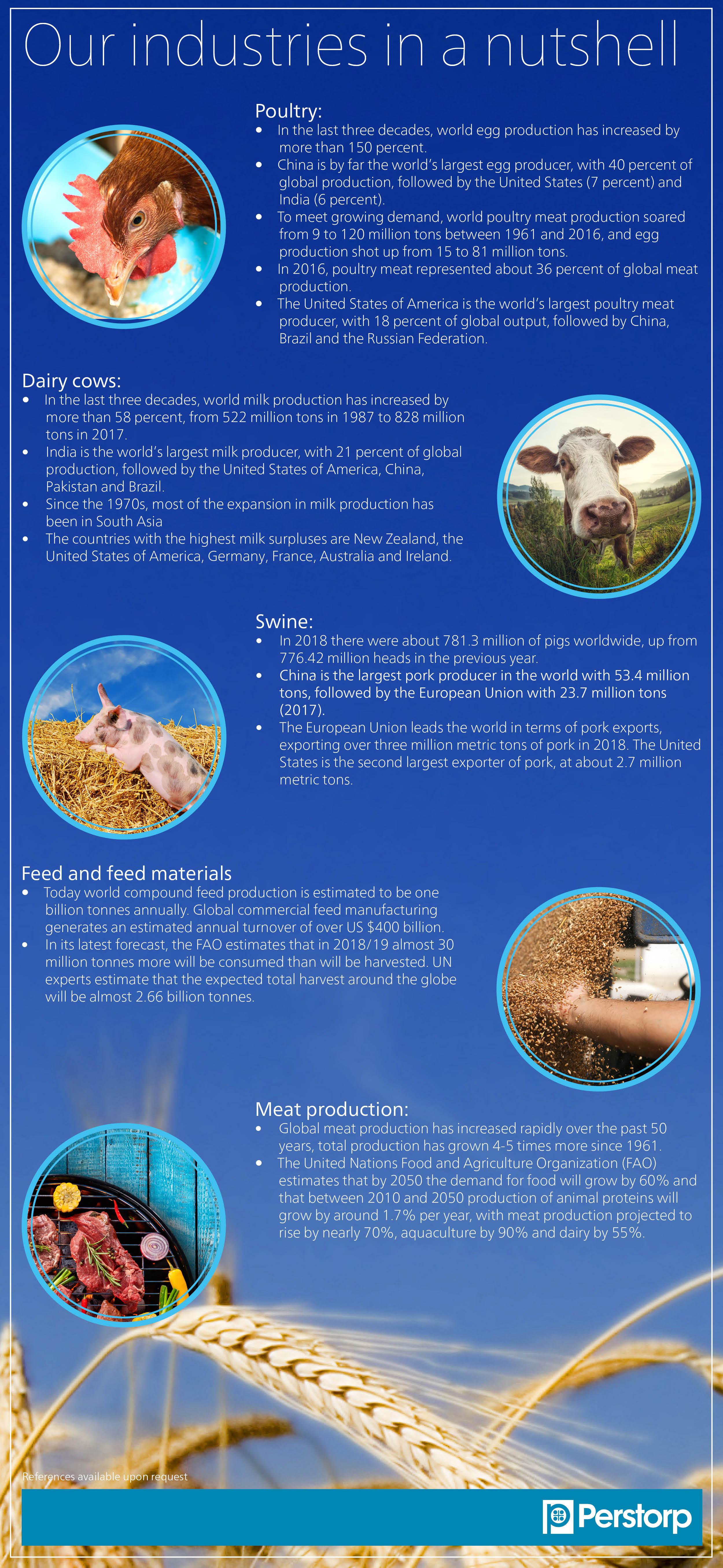 Animal Nutrition Industry figures