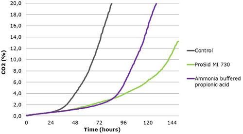 graph 1 ProSid MI 730
