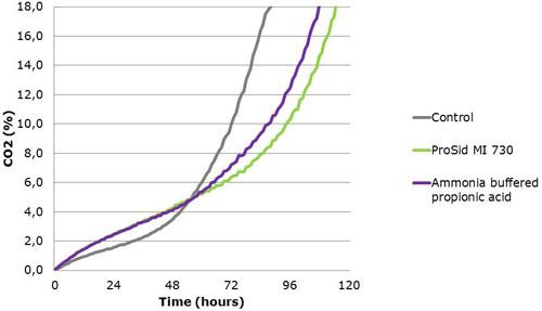graph 2 ProSid MI 730