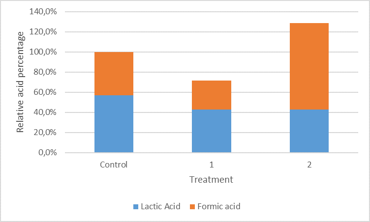 Relative percentage of acids remaining in a 20% feed in water blend